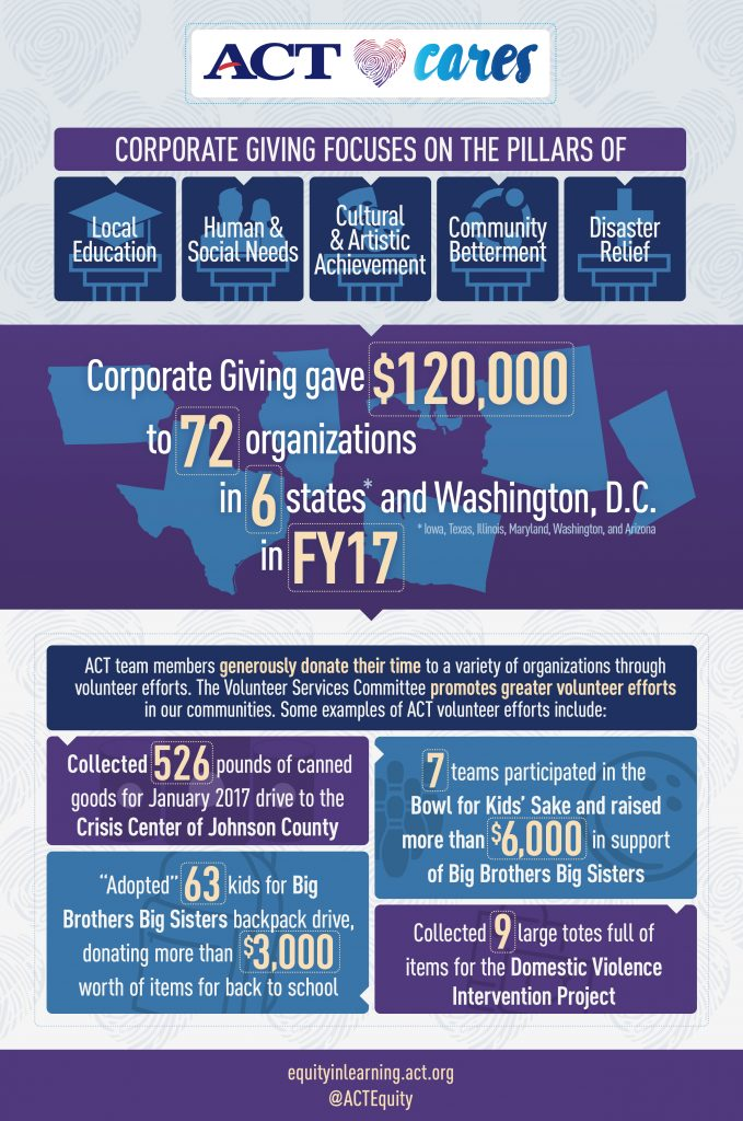 Corporate Giving Infographic