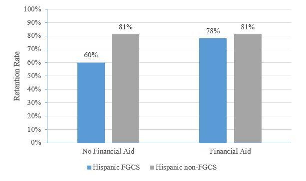 Hispanic and non-hispanic Retention Rate bar graph