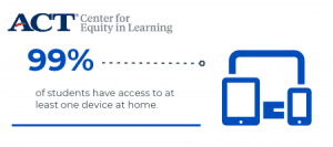 99% of students have access to at least one device at home