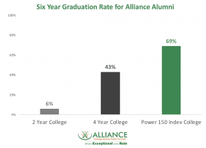 Graduation Rate for Alliance students