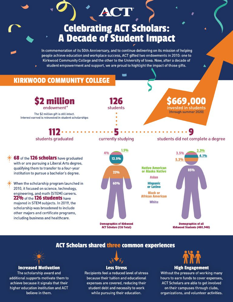 Celebrating ACT Scholars Infographic